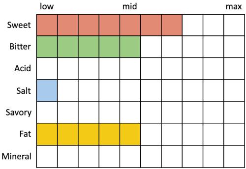 Perceived Specs for Firestone Walker Parabola 2021 (Sweet 7, Bitter 5, Acid 0, Salt 1, Savory 0, Fat 5, Mineral 0)