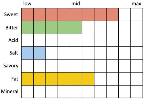 Perceived Specs for Toppling Goliath Assassin 2021 (Sweet 8, Bitter 5, Acid 0, Salt 2, Savory 0, Fat 6, Mineral 0)