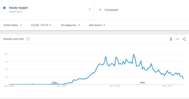 Heady Topper Google Trend Search