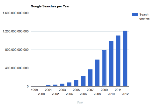 Google exponential evolution