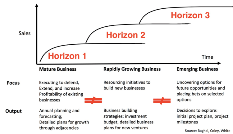3 Horizons of Innovation