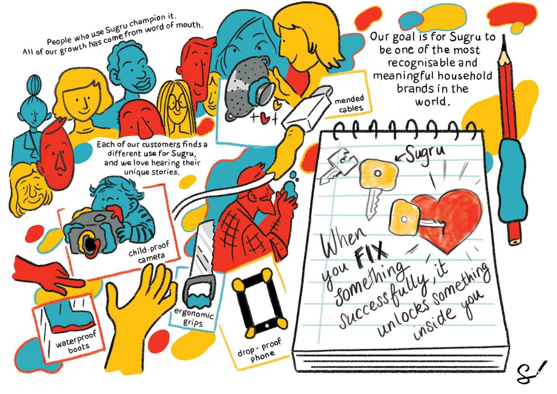 Making innovation stick: The Sugru Story