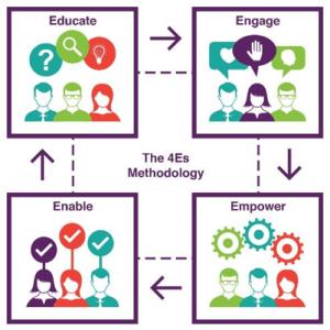 The 4Es Methodology