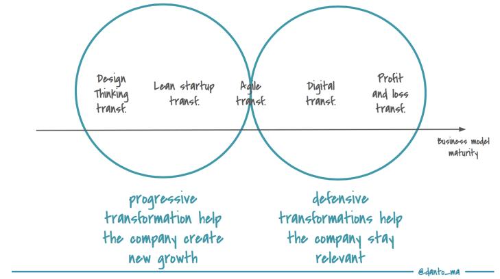 Lean Startup Transformation