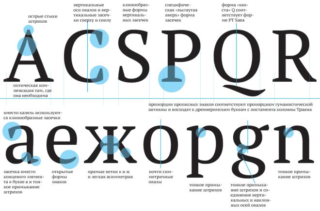 PT Serif бесплатный шрифт от Paratype