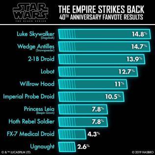 Hasbro Pulse Star Wars Empire Strikes Back 40th Anniversary Fan Vote Results 01