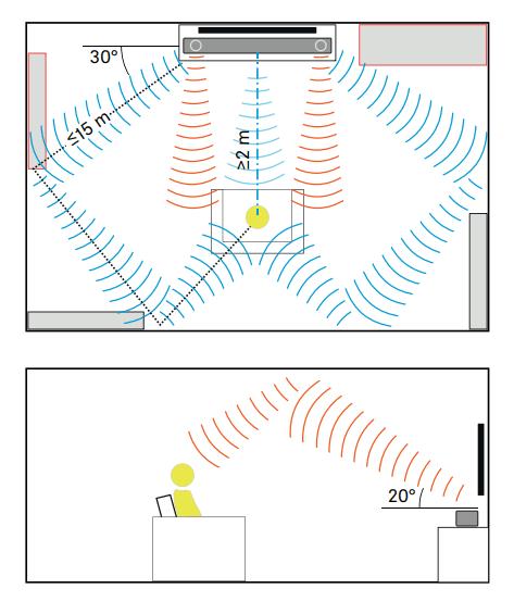 soundbar placement angles