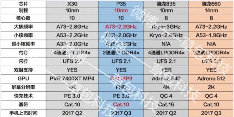 Mediatek working on Helio P35 processor to rival Qualcomm Snapdragon 660