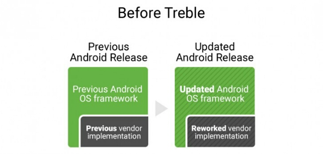 Google announce Project Treble To Deliver Faster Android Updates