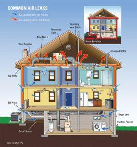 energystar, Home energy use average