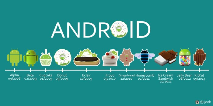 Android versions since 2008.