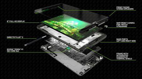 Nvidia Shield Tablet Cutaway View