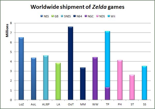 The Legend of Zelda shipment numbers
