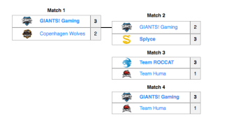 The promotion tournament as it played out. The LCS teams remained. (Image http://lol.gamepedia.com/2016_EU_LCS/Summer_Promotion)