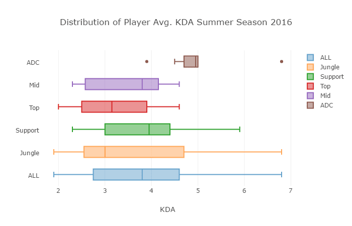 Junglers represented the widest range of KDA last Summer.