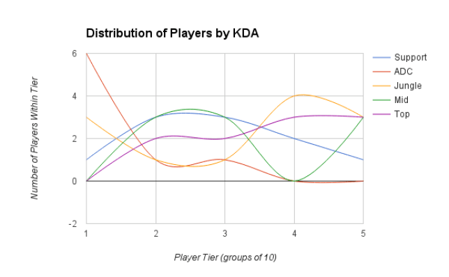 KDA distribution by role