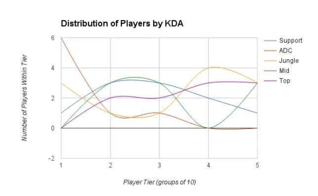 KDA distribution by role