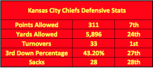 Chiefs Championship Drought