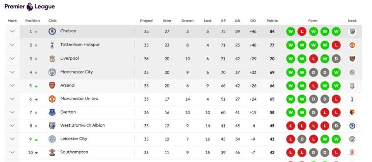 Premier League Tables
