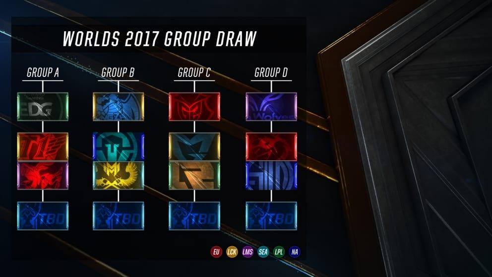 2017 World Championships groups