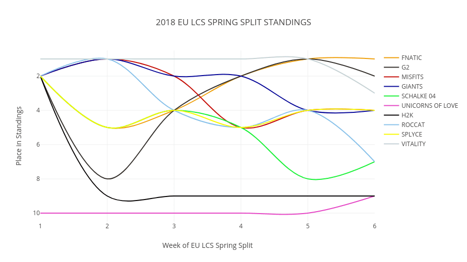 Graph of the 2018 EU LCS Spring Split standings over time.