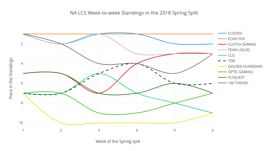 Graph of the 2018 NA LCS Spring Split standings over time.