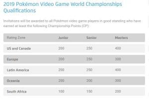 2019 Pokemon VGC Championship Points