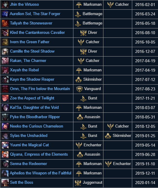league of legends new champs