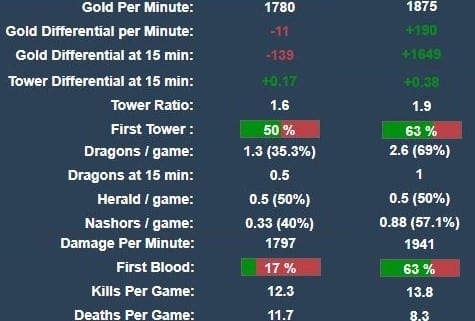 Origen and Team Liquid have very different statistical distributions within their leagues.