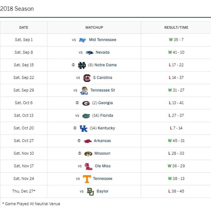 2019 SEC Football Preview: Vanderbilt Commodores