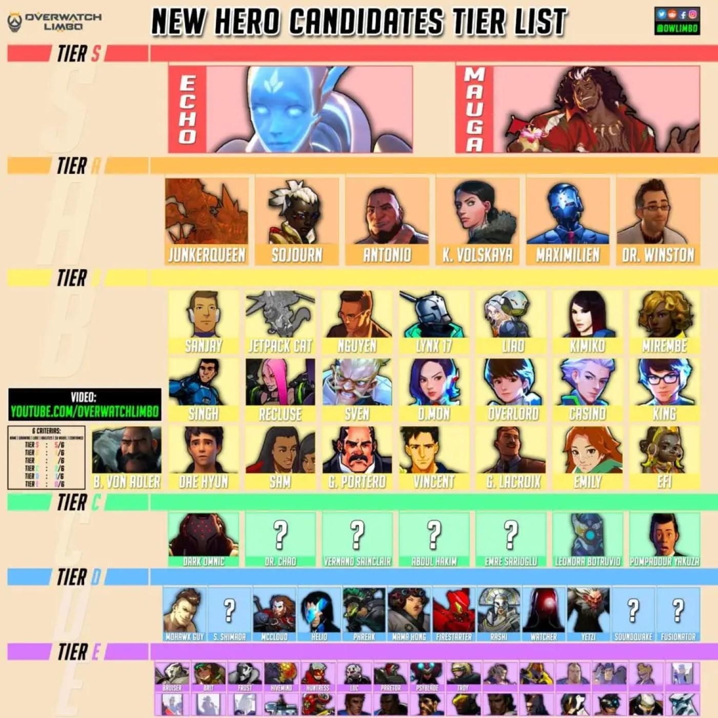Overwatch hero 31