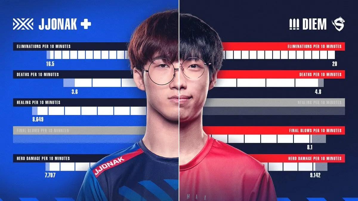 Shanghai Dragons beat NYXL
