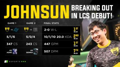 Dignitas both win and lose in the LCS
