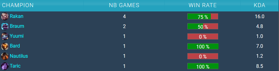 MAD Kaiser´s champion stats