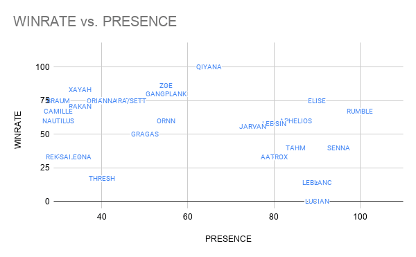 Comfort champions have higher win rates and lower presence than the OP meta picks in LCS Week Two