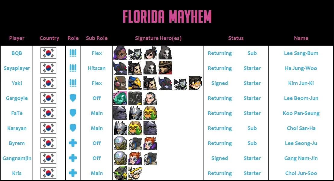 Florida Mayhem 2020 Roster