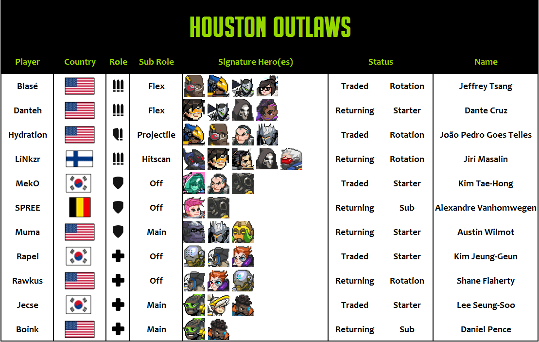 Houston Outlaws 2020 Roster