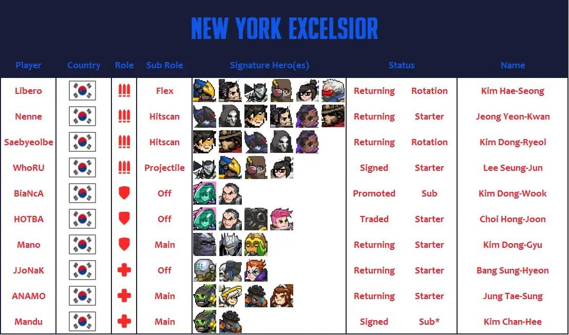 New York Excelsior 2020 Roster
