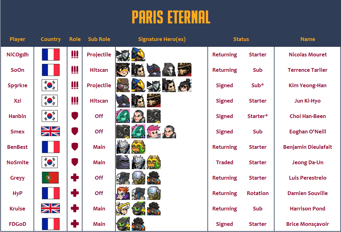 Paris Eternal 2020 Roster