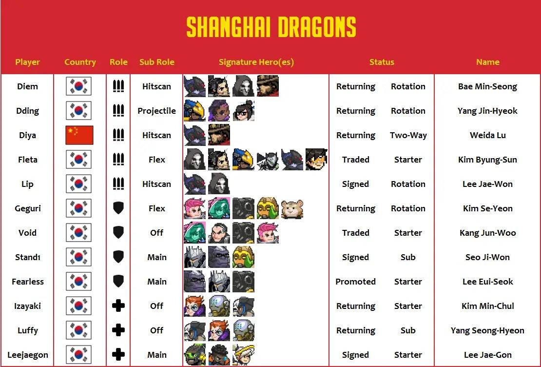 Shanghai Dragons 2020 Roster