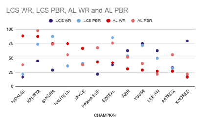 Champion presence and win rates in Academy League versus LCS.