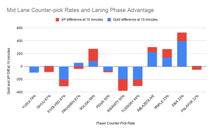 How often Academy mid laners get counter-pick in draft versus their average laning phase advantage.