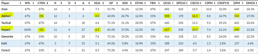 Alphari and Impact are both top of the LCS in several stats (Oracles Elixir).
