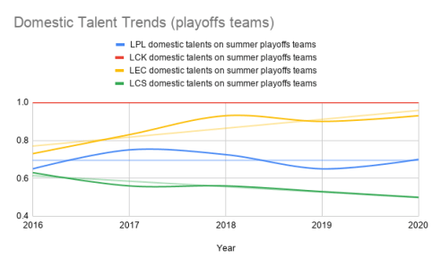 The LCS is the only league trending towards less domestic talent on playoffs teams.