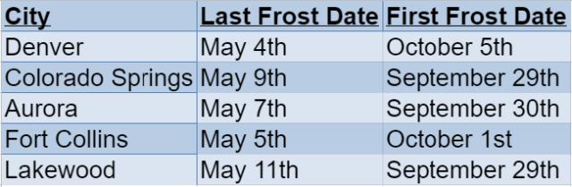 Colorado Frost Dates