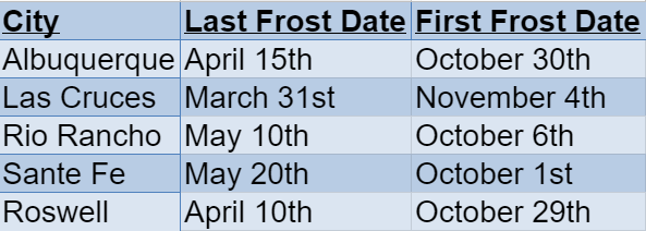 New Mexico Frost Dates