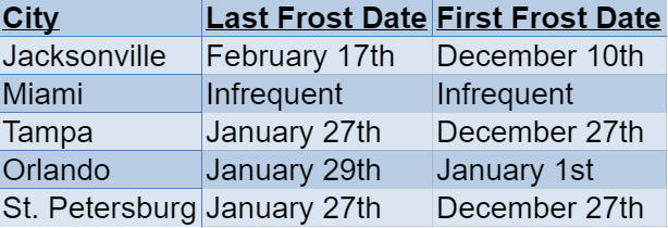 florida frost dates