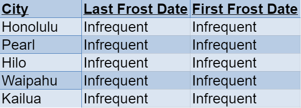 hawaii frost dates