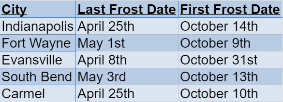 indiana frost dates