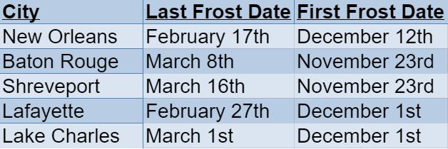 Louisiana frost dates
